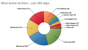 Chart of active archers